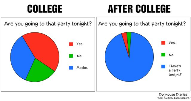 before-college-vs-after-college